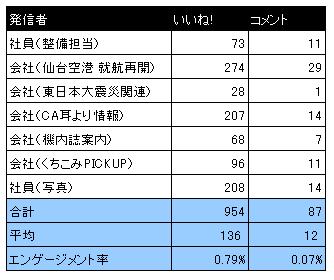 全日空(ANA)データ