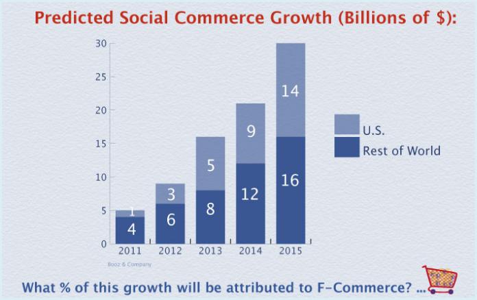 ソーシャルコマース市場規模予想