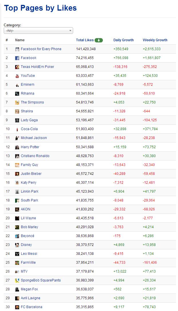 Facebookファン減少
