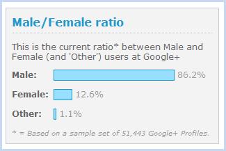 グーグルプラス統計