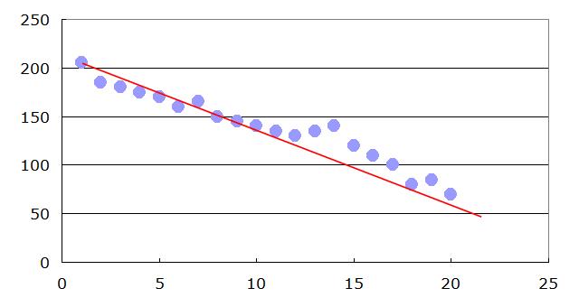 相関係数分布図サンプル