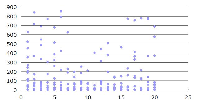 検索順位とシェア数の分布図